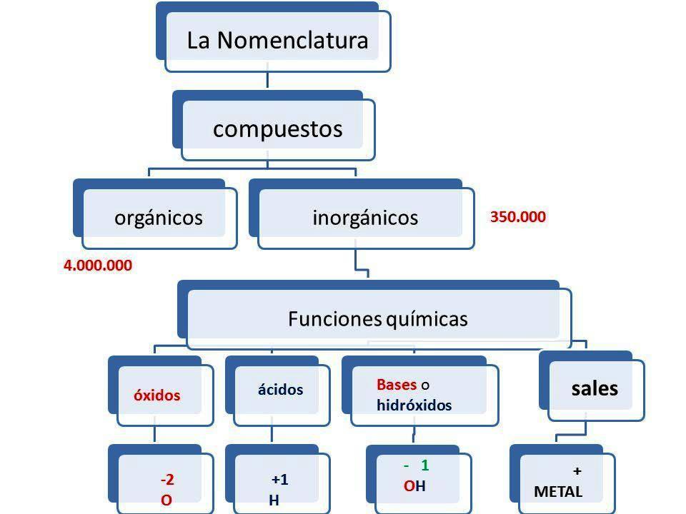 Compuestos Binarios óxidos Básicos Y ácidos Blog Bio Quim